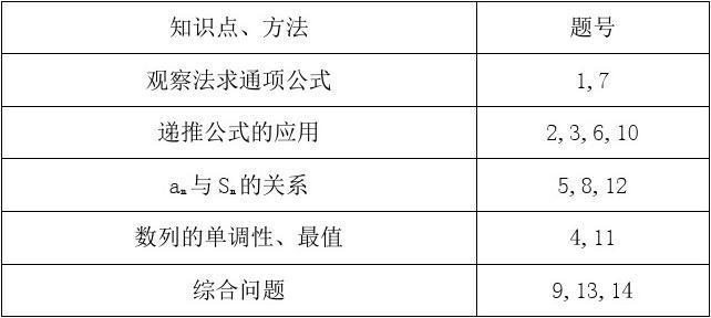 【最新】精选高三数学(理)人教版一轮训练:第五篇第1节 数列的概念与简单表示法含解析
