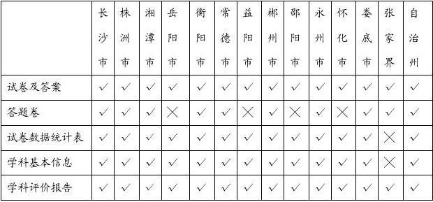 2010年湖南省各市州初中毕业学业考试