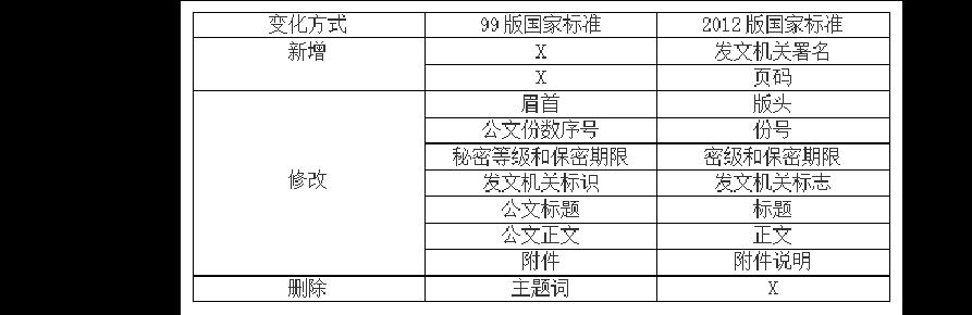 2018年长春事业单位公共基础