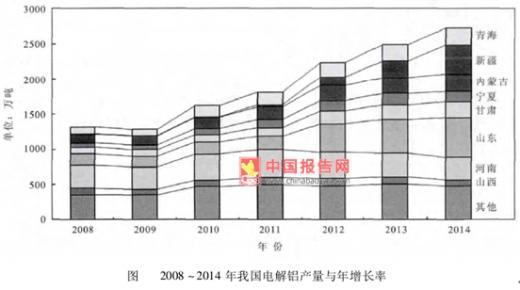 中国报告网-2015年中国电解铝工业生产与消费现状分析