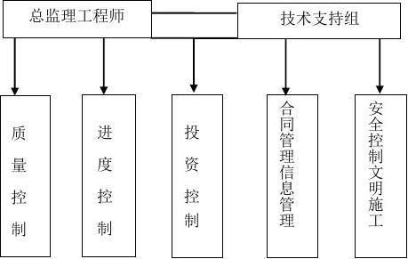 钢结构厂房工程监理规划(附流程图)图片