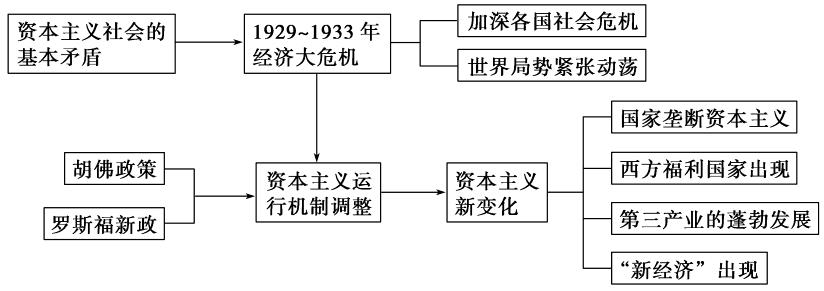 2013二��土��n}五世界�F代���的不同�l展模式之第14�v �Y本主�x����\行模式的�化(��)