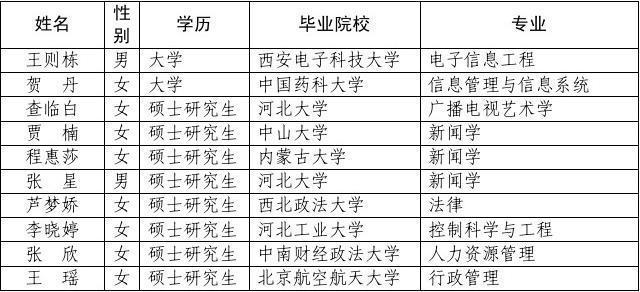 河北省广电局直属事业单位2013年公开招聘拟聘用人员公示