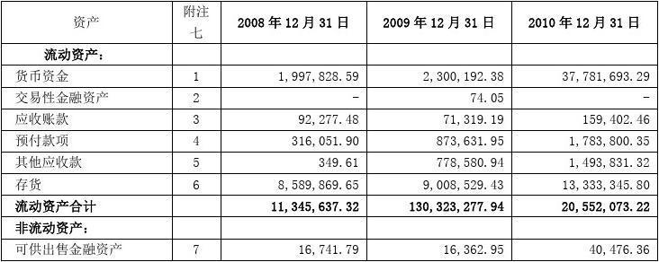 电大2012秋季财务报表分析02任务-万科A营运能力分析