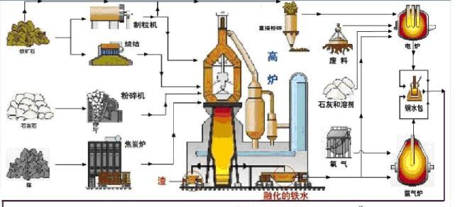 炼钢生产流程图解