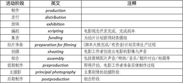 电影制作中用词与职称中英文对照与解释