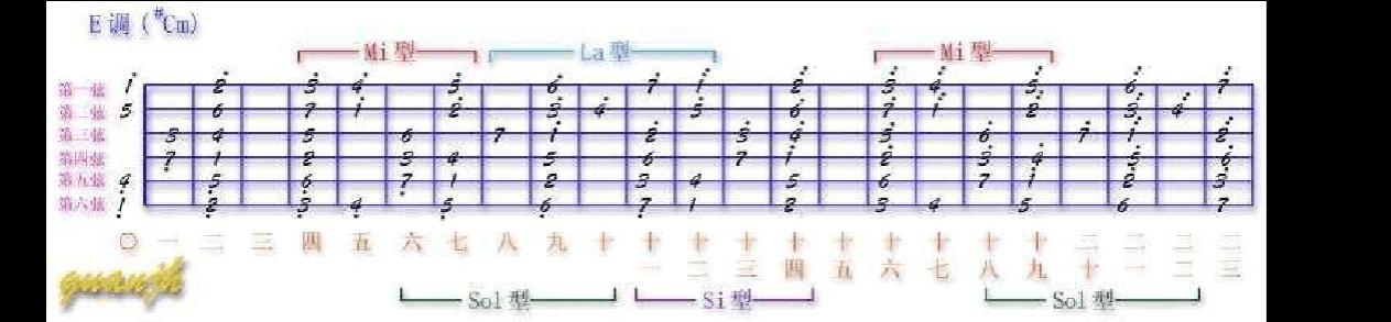 1,吉他指板f调音阶图图片