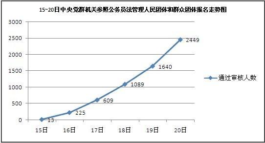 10月20日14时30分国考报名分析:中央党群机关参照公务员法管理人民团体和群众团体单日增长近百人