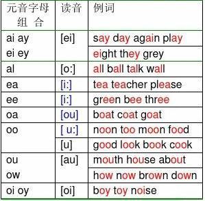 英语发音规则表