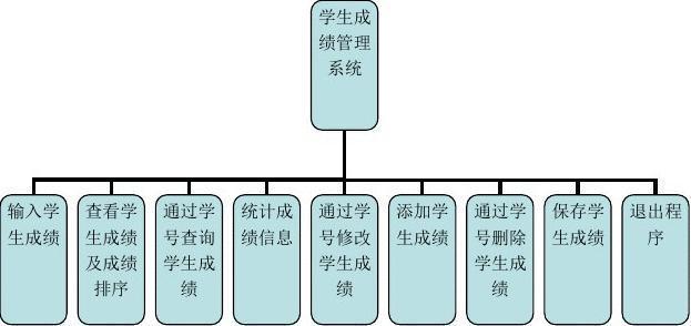姓名代码查询系统_c语言学生成绩管理系统实训报告(含源代码)_文档下载