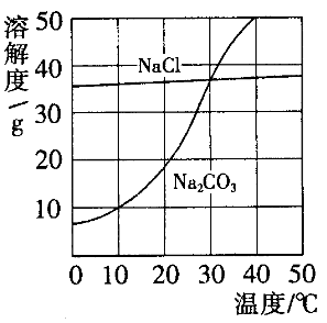 2019-2020年九年级化学下册《9.2溶解度(3)》学案 新人教版