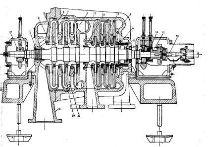 第八章        离心式压缩机原理 §1  离心式压缩机的结构及图片