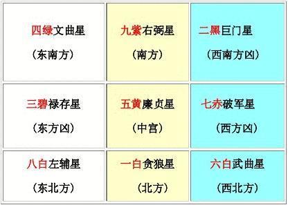 《五黄凶煞运行图》 (每九年一周期,从中央起至) 2004年九星飞宫图片