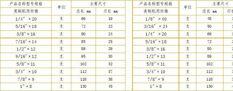 丝锥规格对照表
