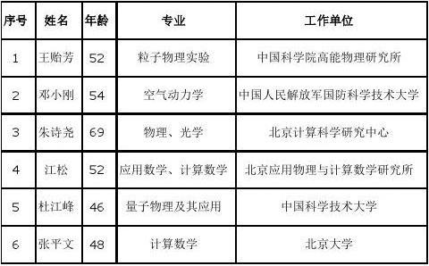 中国科学院2015年院士增选结果公布