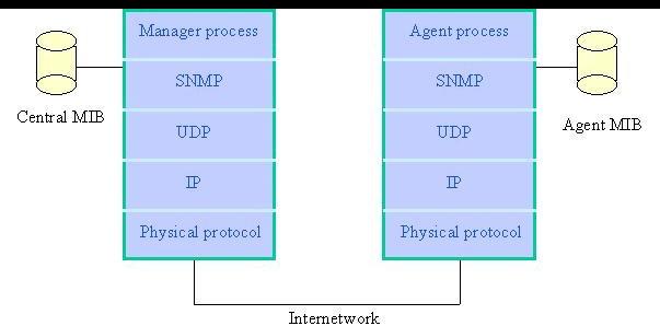 SNMPv1网络管理