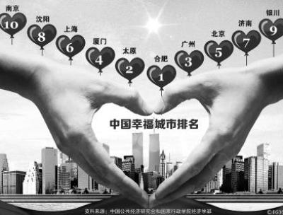 中国人幸福观