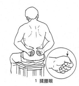 腰眼和关元穴是男人很重要的壮阳穴位