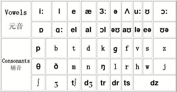 新目标英语国际音标发音方法及口型(图)图片