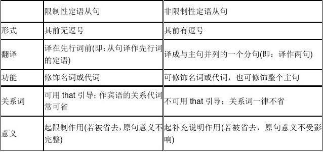 高考英语语法专题复习分类汇编-定语从句与状语从句