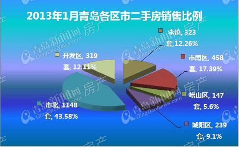 2013年1月青岛二手房成交数据分析