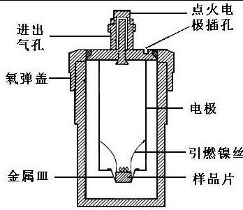 物理化学实验 燃烧热的测定_燃烧热的测定思考题水量是否可改变_燃烧热的测定数据处理