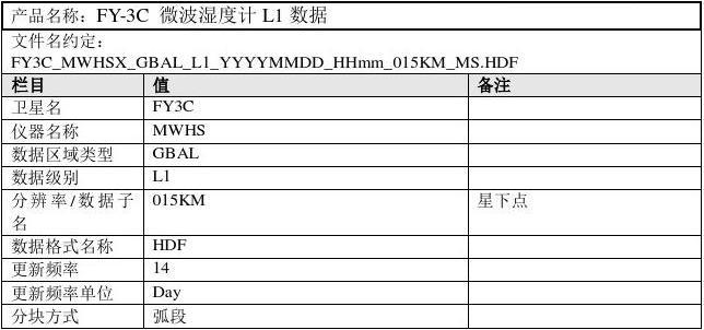 FY-3C_微波湿度计L1数据