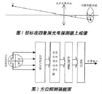 全数字式四象限精密光电方位探测器