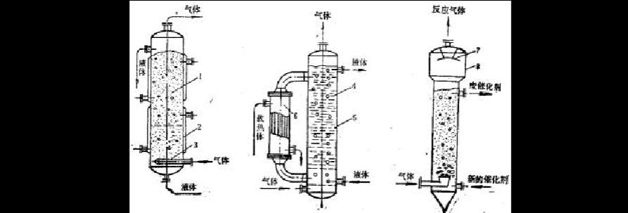 塔式反应器和机械搅拌式反应器 塔式反应器主要分为:填料塔,板式塔,喷图片