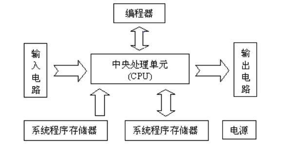 水塔水位控制plc系统设计