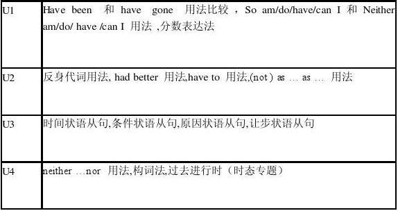 上海数学英语个初中知识点技巧九分题初中单元图片
