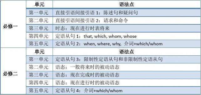教材版高中英语人教语法知识点分布(1-8)入门高中生科学研究图片