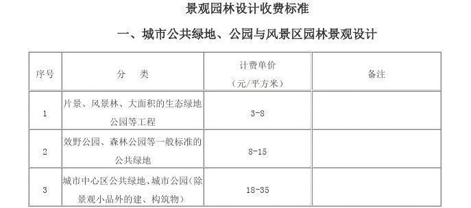 重庆市景观园林设计收费标准中式装修天花板设计图图片