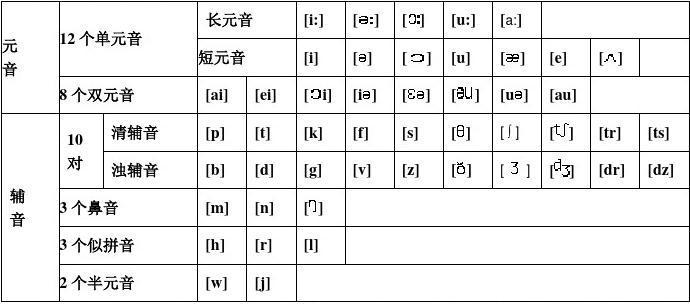 48个国际音标表(打印版)