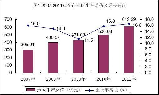 2011年六盘水市国民经济和社会发展统计公报