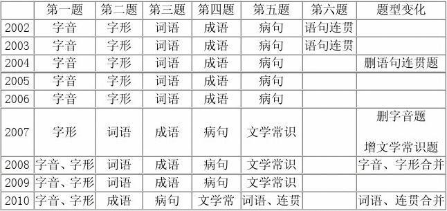 [精品推荐]201详解0新课标下的高考语文试卷分析与解题