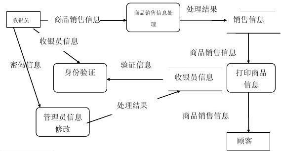 超市前台管理系统数据库设计