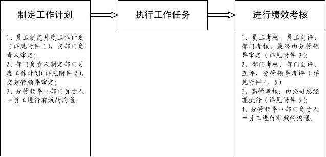 某公司绩效考核办法附全套表格及操作方案