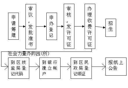 幼儿托管中心开办条件_上海托儿所入托条件_托儿所开办条件