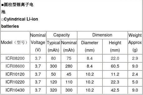 电池型号分类