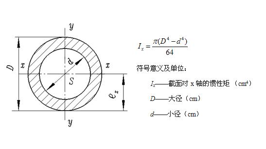 常用截面惯性矩计算公式