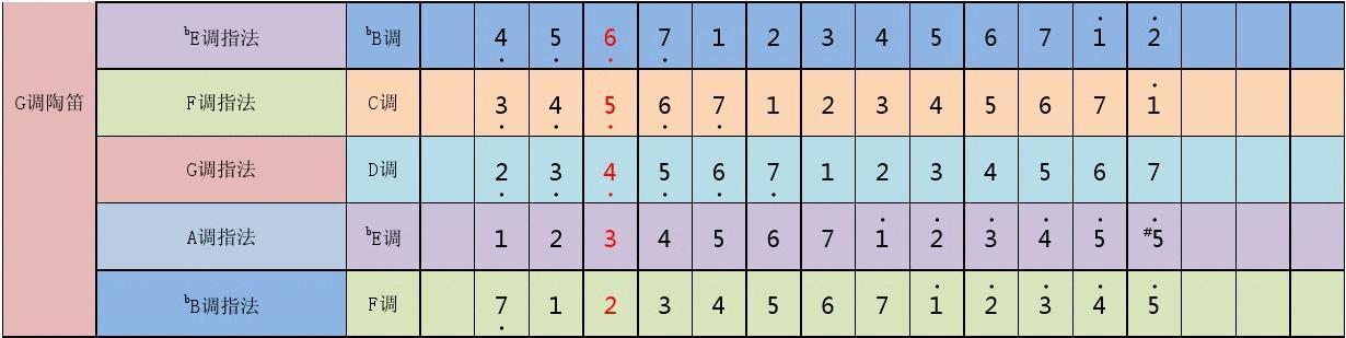 · 1 7 6 · 2 1 7 g調陶笛 f調指法 g調指法 a調指法 b c調圖片