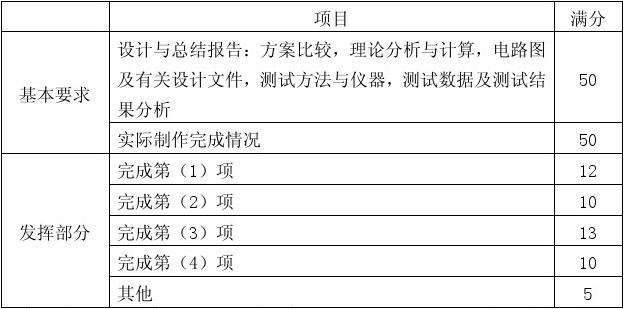 2008福建省大学生电子比赛设计函数D题题目室内设计竹子的图片