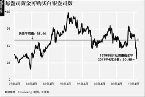 白银杠杆交易风险骤增
