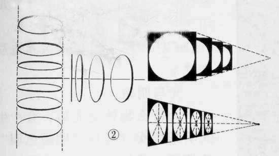 高二理化生 圆面透视  圆柱体透视 以下是圆柱体和圆锥体的画法: 【练图片