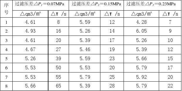 恒压过滤常数测定实验数据处理