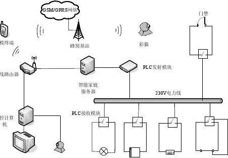 蜂窝移动通信系统_基于PLC技术的未来智能家庭控制系统的设计与实现.kdh_word文档 ...