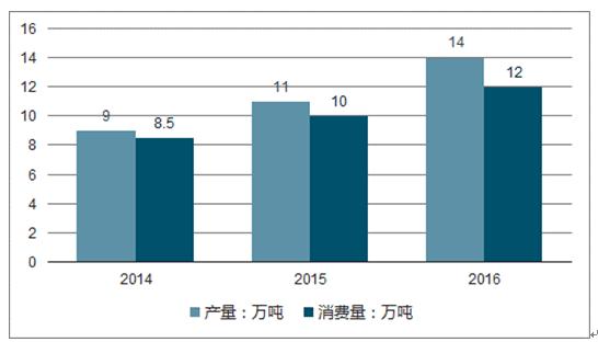 2018-2024年中国高性能纤维市场现状研究及未来前景趋势预测报告(目录)
