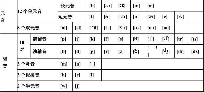 48个国际音标表发音及代表单词,绝对实用