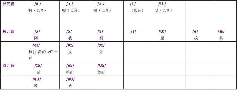 英语国际音标表(48个)打印版